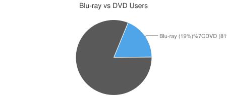 Netflixs Blu-ray Adoption